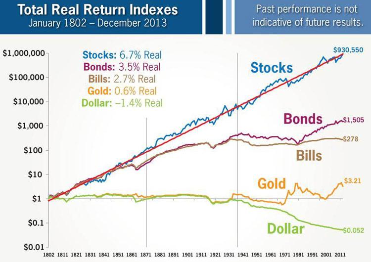 株式投資の200年